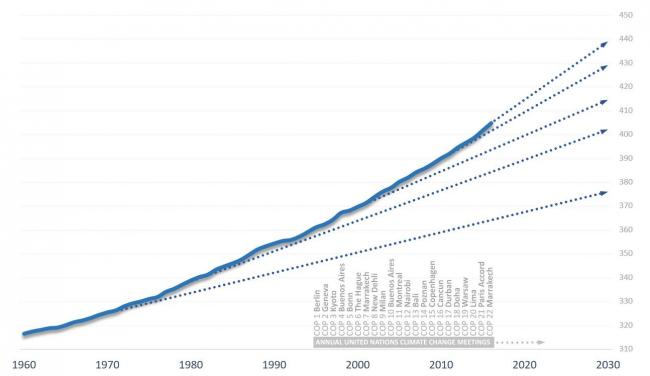 Chart by Barry Saxifrage at National Observer and Visual Carbon. Data from NOAA. Dotted lines are decade trends continued out to 2030.