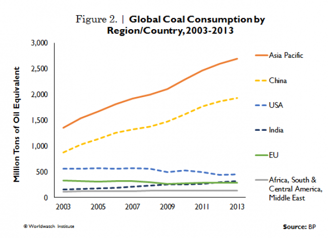 Coal consumption by region/country 3002-2013