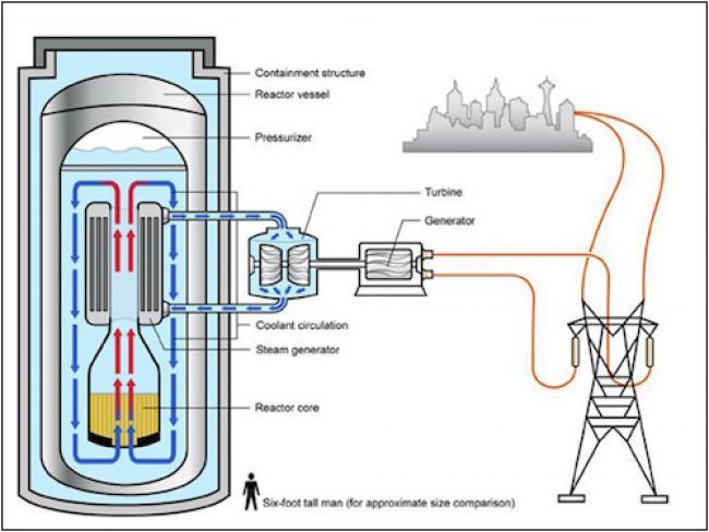 small modular reactors - U.S. Department of Energy