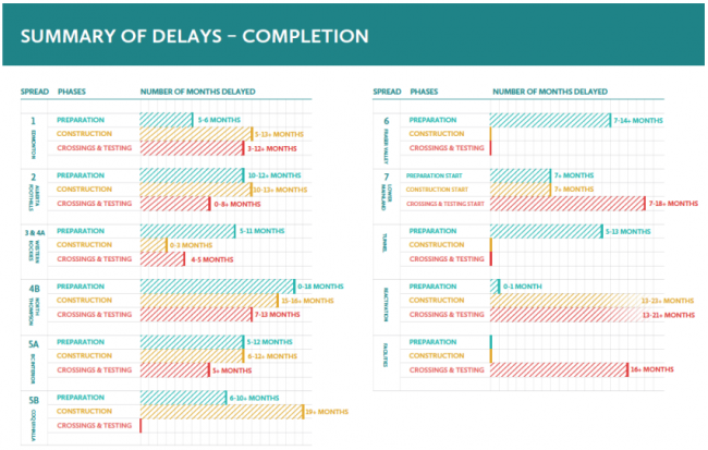Chart summarizing delays in completion of each stage of construction across the different spreads (segments) of the pipeline route. Based on analysis by West Coast Environmental Law.