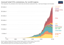 Annual co2 emmission by world region