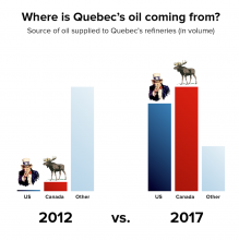 Quebec oil by source. Analysis by National Bank of Canada based on data from Statistics Canada. Chart by Codename for National Observer