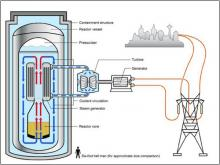 small modular reactors - U.S. Department of Energy